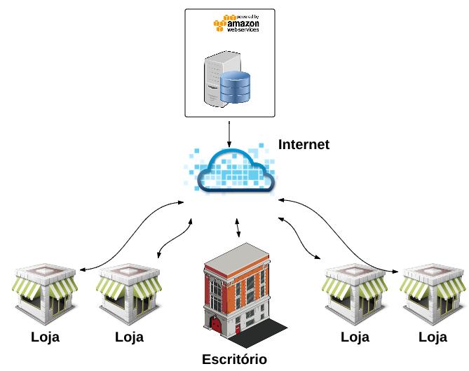 o que é cloud computing