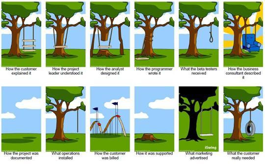 o que é customização de software